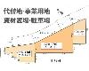 下川入 小田急小田原線[本厚木駅]の売事業用地物件の詳細はこちら